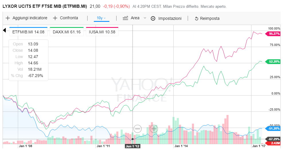BorsaItaliana vs mercati principali