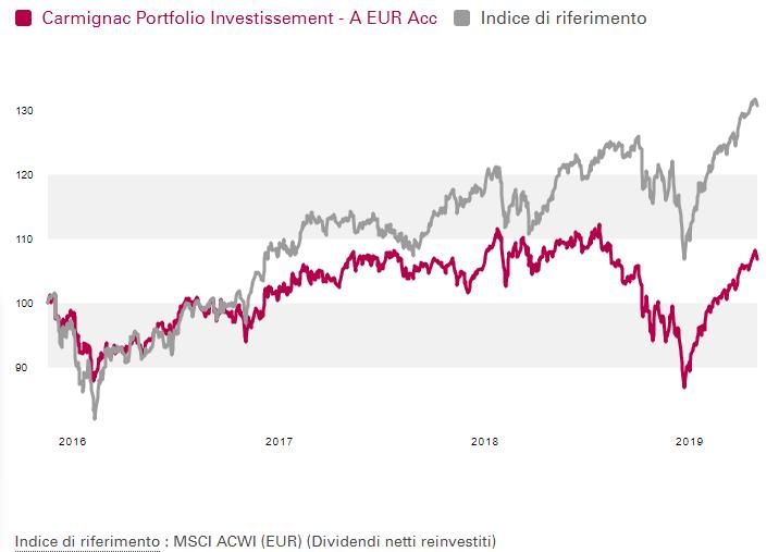 Carmignac Portfolio Investissement vs indice di riferimento MSCI ACWI (EUR)