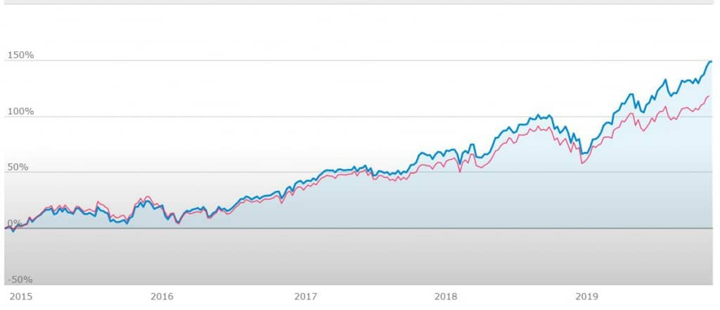ETF Invesco US Technology Sector UCITS ETF grafico