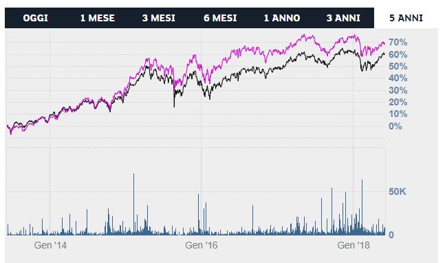 ETF acqua confronto grafico