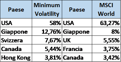ETF minimum volatility tabella