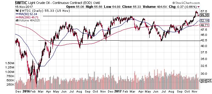ETF-petrolio-grafico