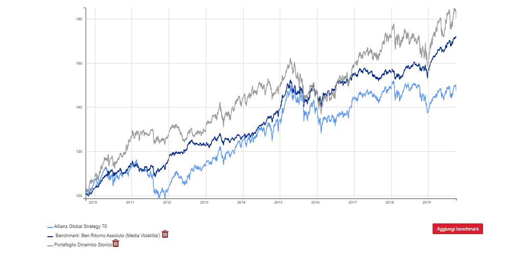 Fondo Allianz Global Strategy 70 vs portafoglio dinamico