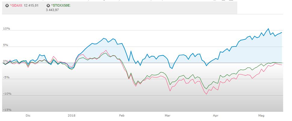 Investire in Italia indice
