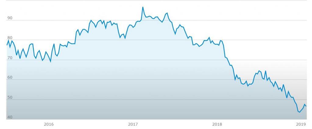 Investire in azioni Kraft heinz grafico