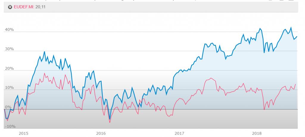 Investire in settori ciclici e difensivi grafico