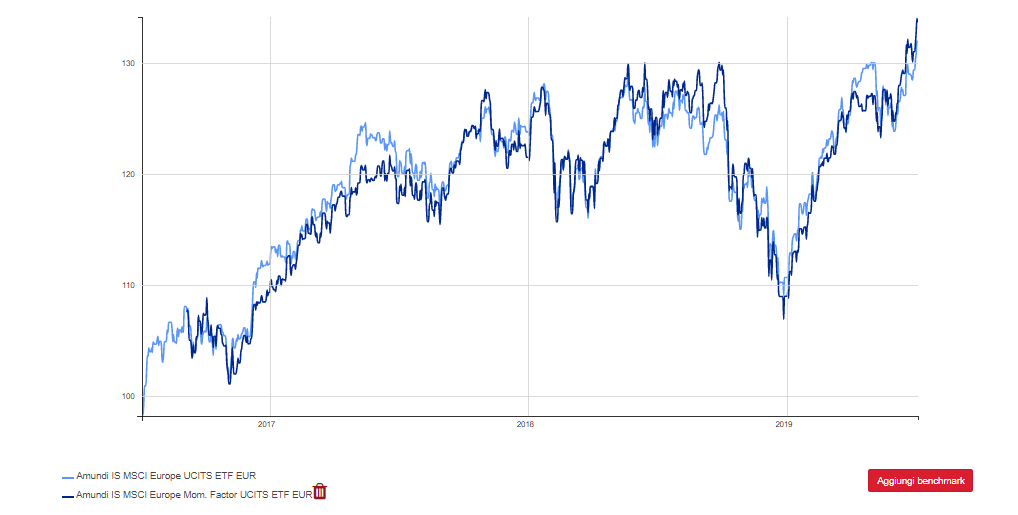 mundi etf msci Europe vs amundi etf msci world