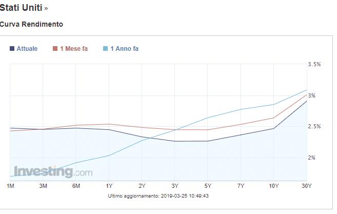 andamento-curva-tassi-USA