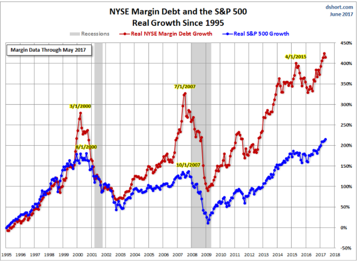 andamento margin debt