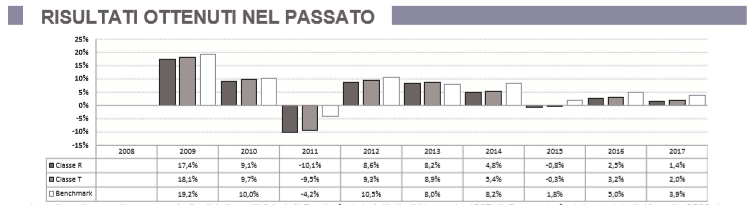 andamento-rendimenti-fondo-fonditalia-fideuram-core-2