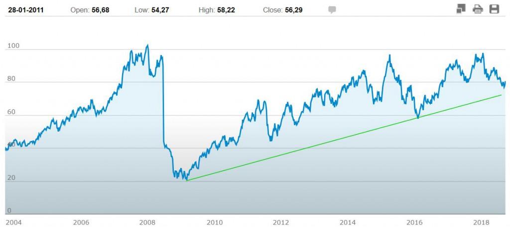 azioni BASF grafico