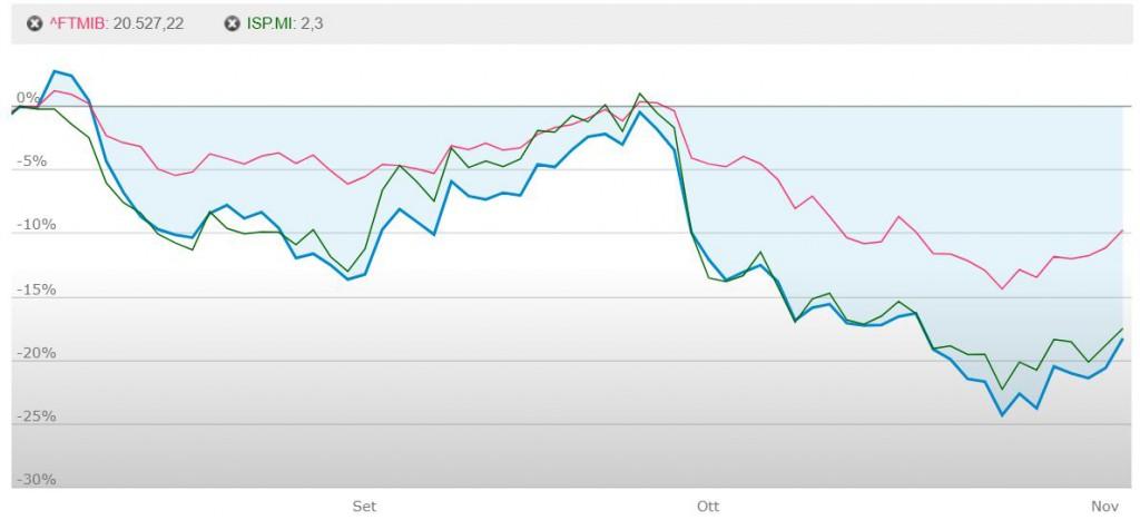 banche in crisi grafico