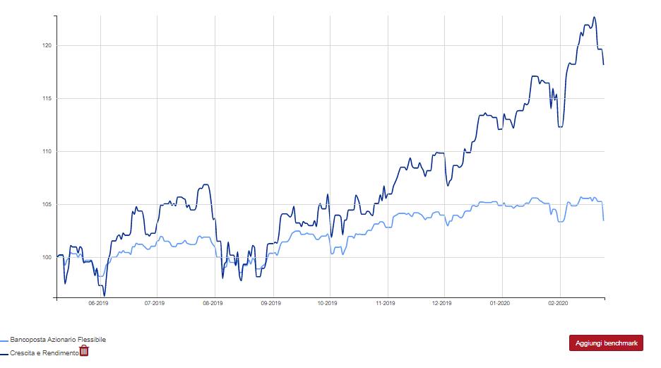 banco posta azionario flessibile vs crescita e rendimento