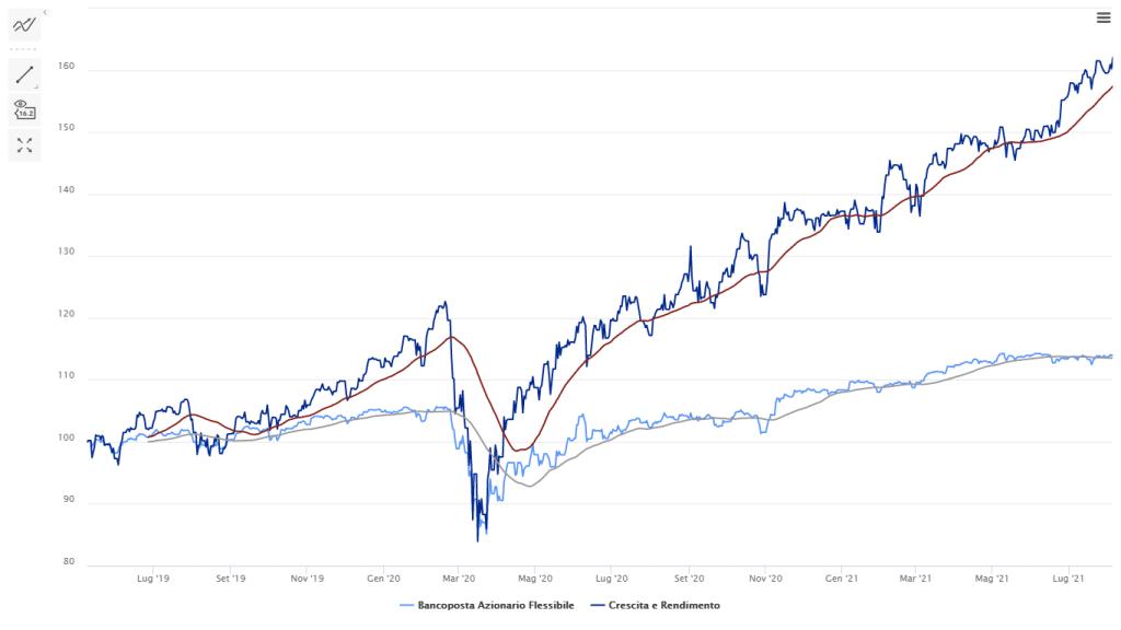 quotazione fondo bancoposta azionario euro