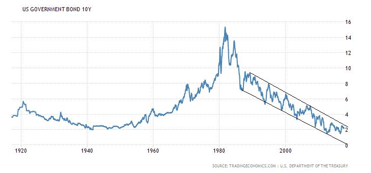 bolla-finanziaria-obbligazioni