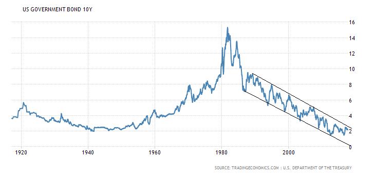 bolla finanziaria obbligazioni