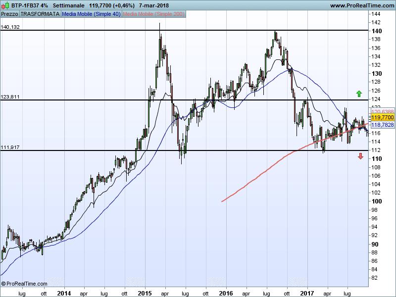 btp-2037-analisi