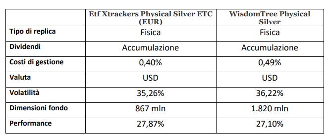 caratteristiche miglior etf argento