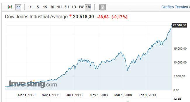 come-fare-soldi-in-Borsa-grafico
