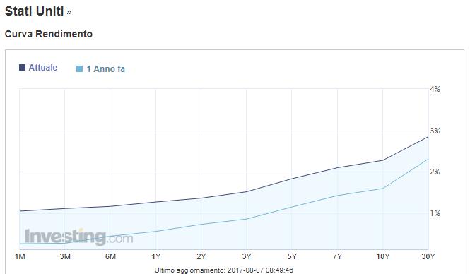 curva dei rendimenti