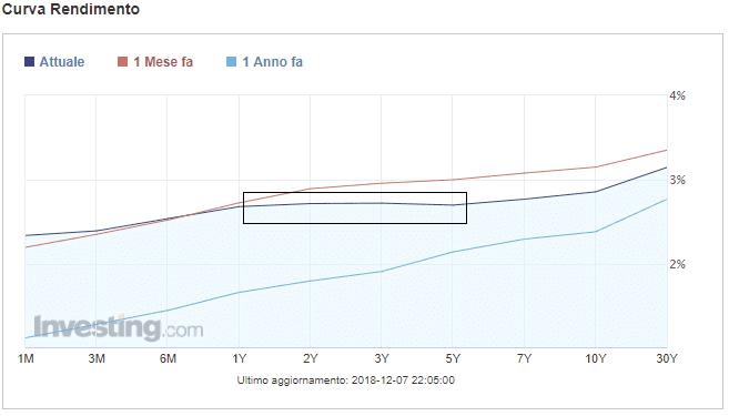 curva-dei-rendimenti-USA