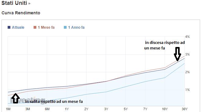 curva-prezzo-rendimento