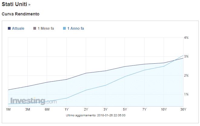 curva-rendimenti-USA