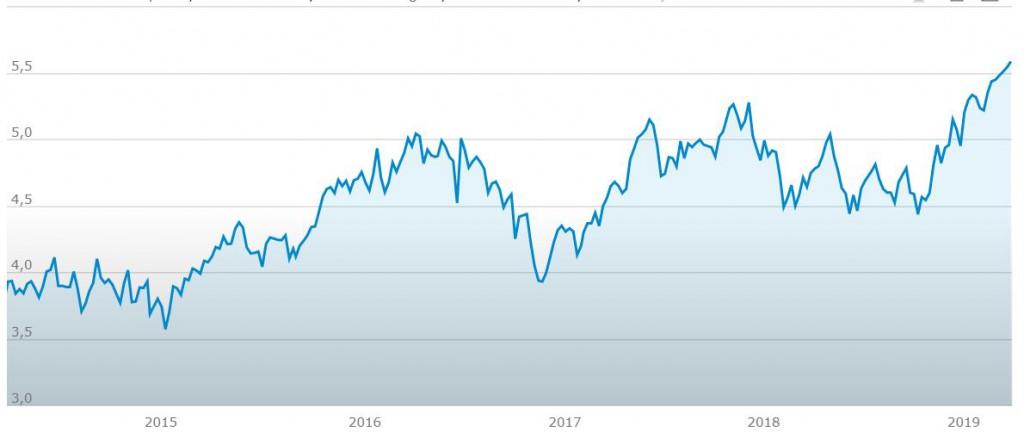 dividendi Terna grafico
