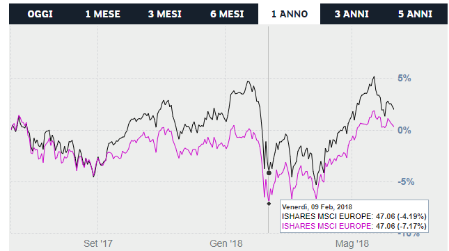 etf iShares Edge MSCI Europe Minimum Volatility vs etf iShares MSCI Europe UCITS ETF breve termine