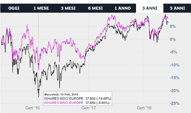 etf-iShares-Edge-MSCI-Europe-Minimum-Volatility-vs-etf-iShares-MSCI-Europe-UCITS-ETF