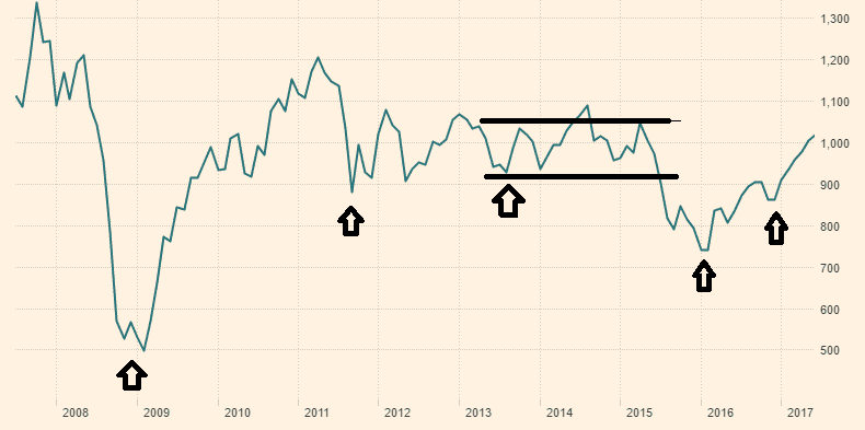 grafico-indice-msci-emerging