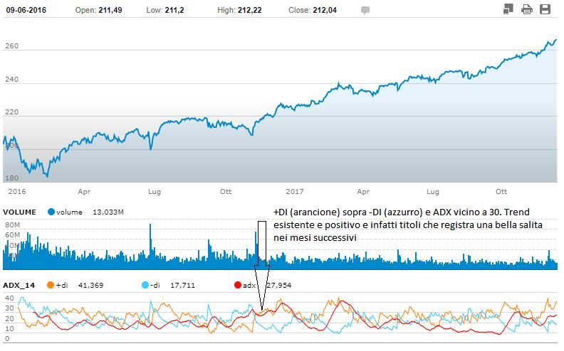 indicatore-ADX-grafico