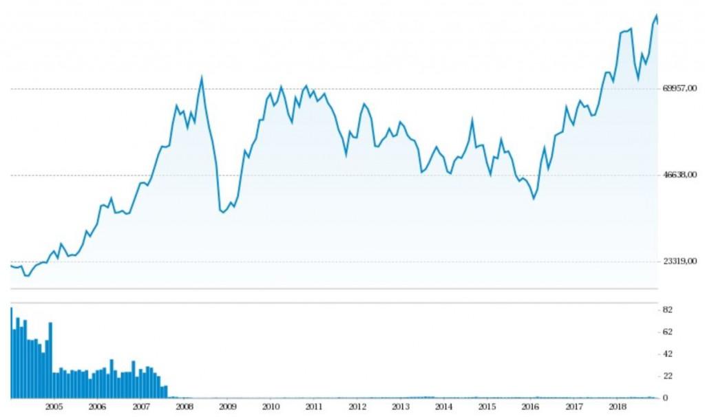 indice Bovespa grafico