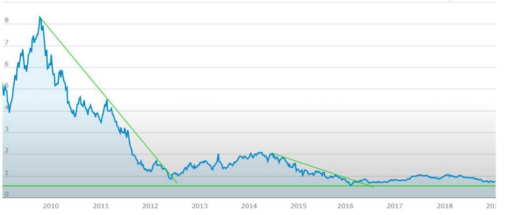 indice azionario greco grafico