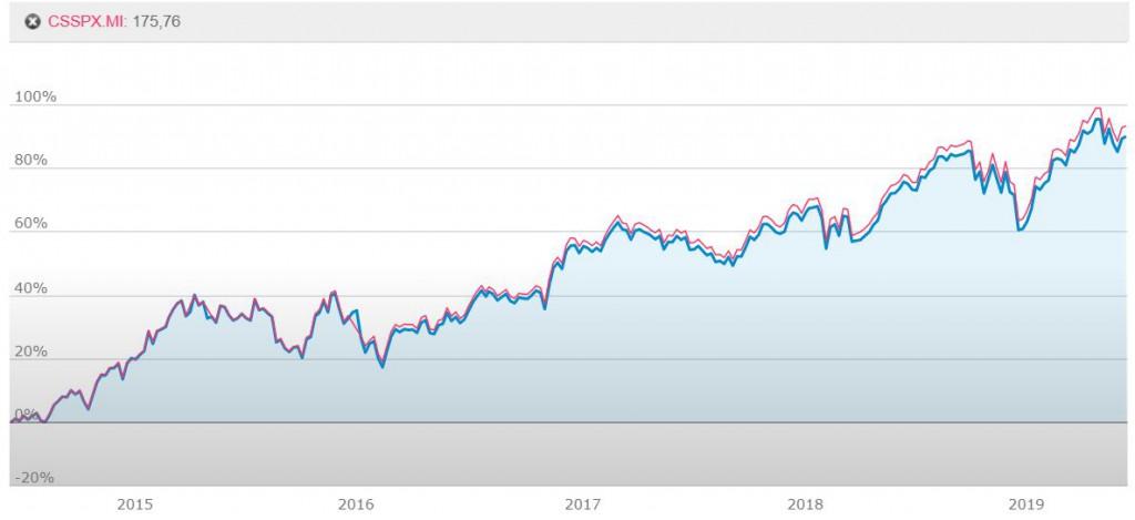 indice msci USA grafico