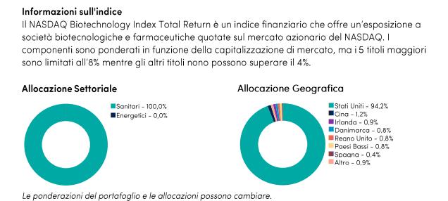 indice nasdaq biotecnologico composizione