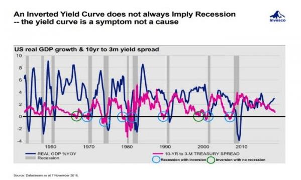 inversione-curva-dei-tassi-e-recessione-economica