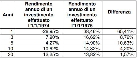 investire-a-lungo-termine-rendimenti