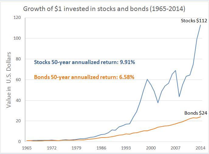 9c1ddb7fc8 Perché investire in Borsa oggi conviene ad un investitore
