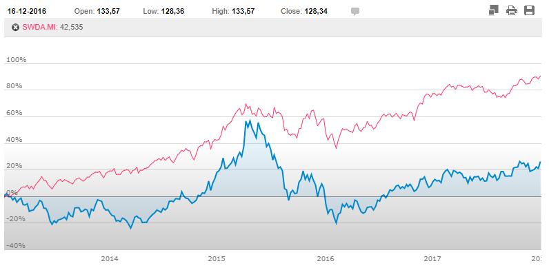investire in Cina grafico