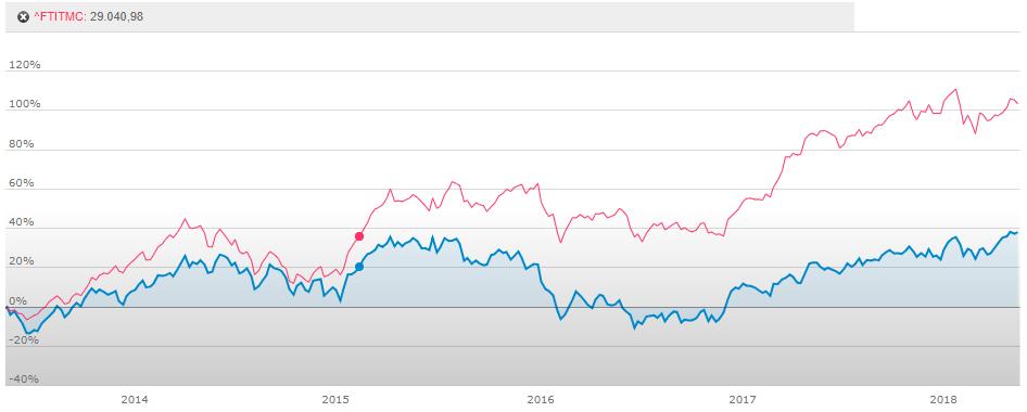 investire in Italia indice Mid
