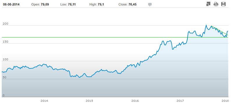 investire-in-azioni-adidas-grafico