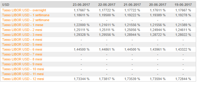 tassi libor USD diverse scadenze