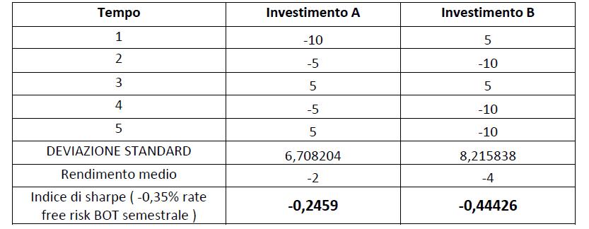 limite-indice-di-sharpe3