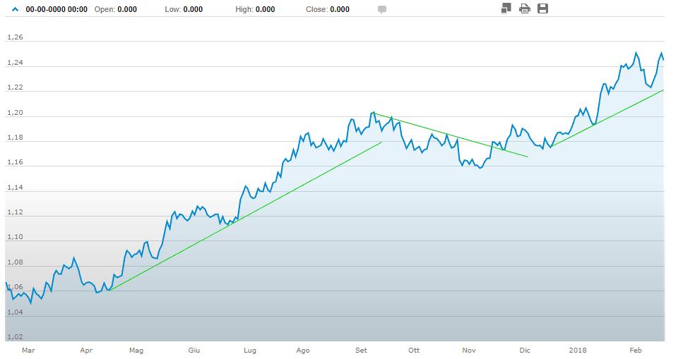 obbligazione in dollari cambio