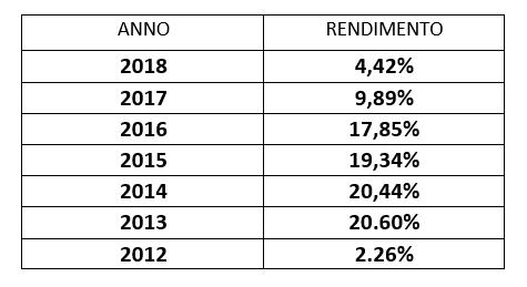 rendimenti annuali Crescita & Rendimento