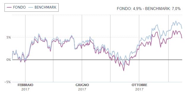 rendimenti-fondo-eurizon-azionario-internazionale