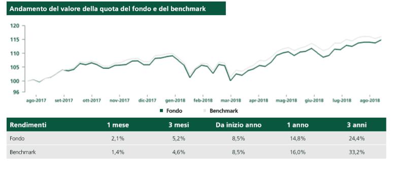 endimento-fondo-eurizon-azionario-internazionale