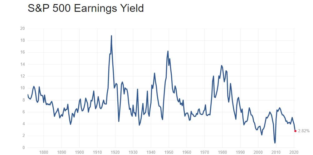 rendimento indice americano S&P500