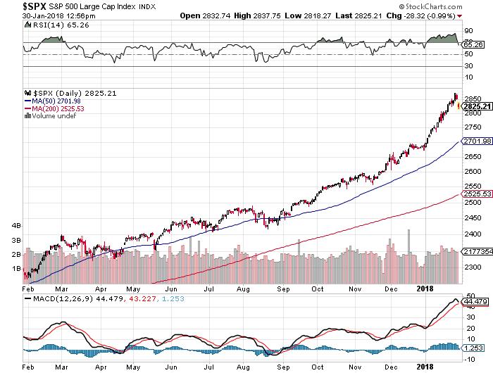 rischio-correzione-grafico